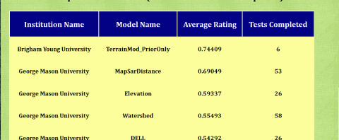 MapScore public leaderboard, from October 2012.